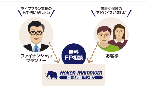 保険マンモスには経験豊富なFP(ファイナンシャルプランナー)が多数在籍