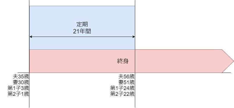 定期と終身の組み合わせ