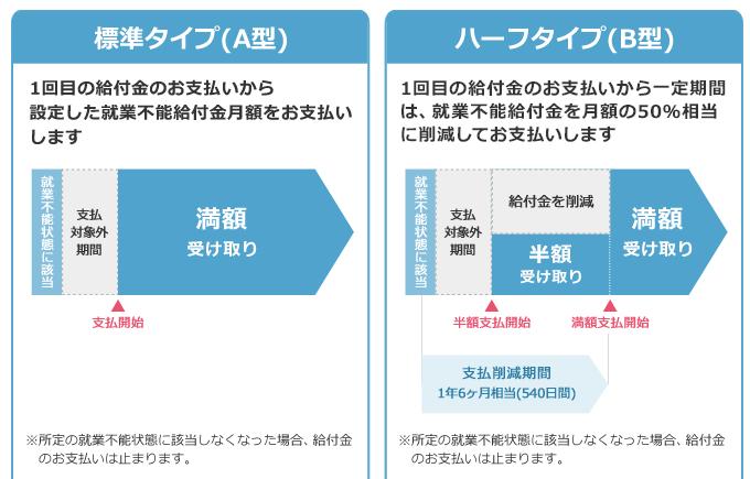 働く人への保険2の給付金受取方法