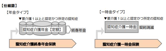 あんしん介護(認知症保険タイプ)
