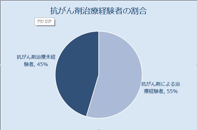 抗がん剤治療経験者の割合